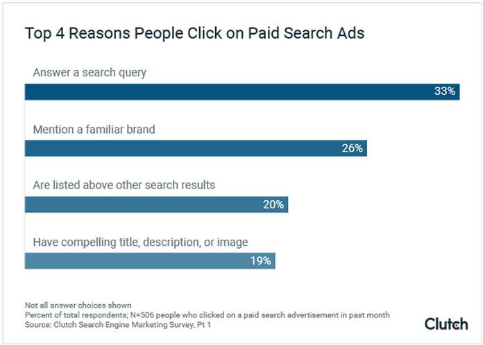 Motivos que levam as pessoas a clicarem em anúncios no Google e outros buscadores
