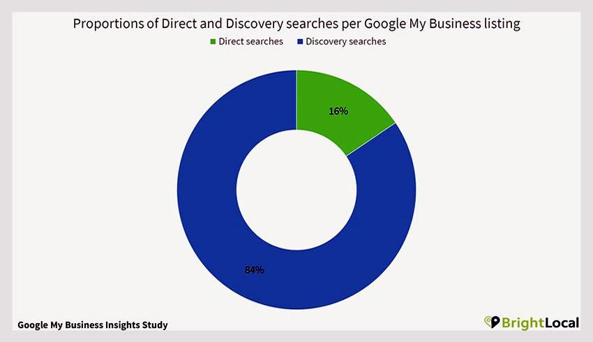 Google Meu Negócio aumenta a exposição das marcas
